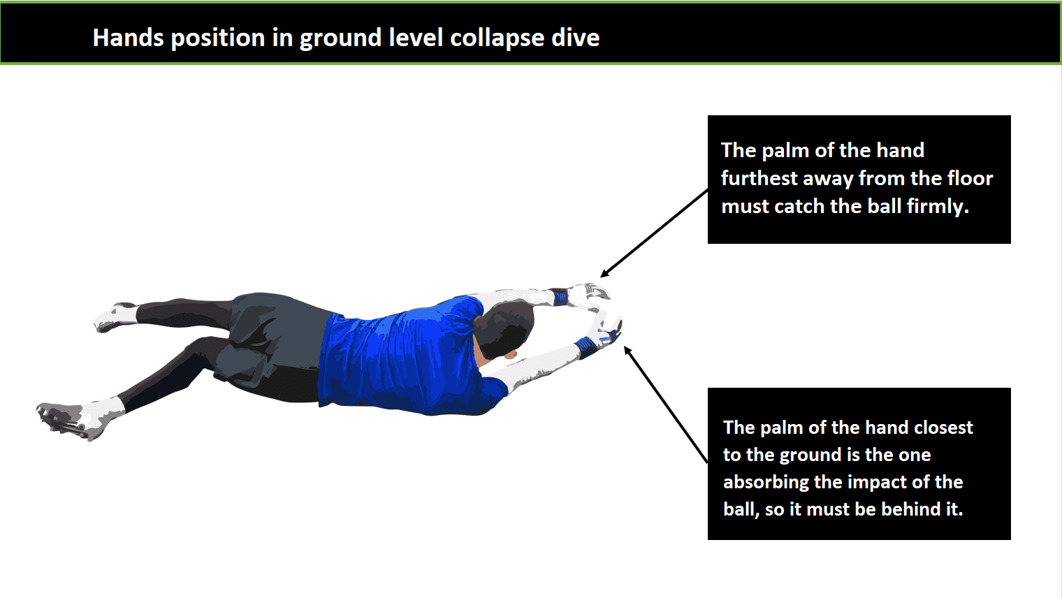 ground level collapse save